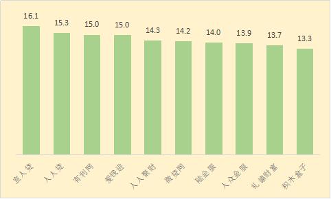 2017年8月份希财网贷评级