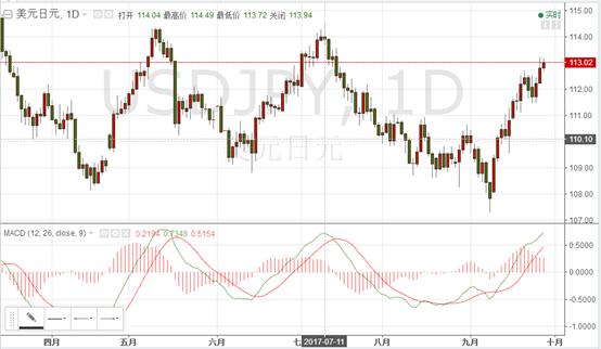 美元兑日元的日K线走势图