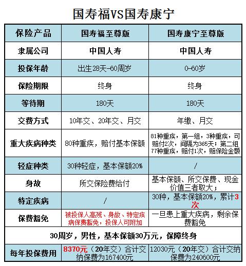 久联发展股票:对比图告诉你:国寿福和康宁哪个好?