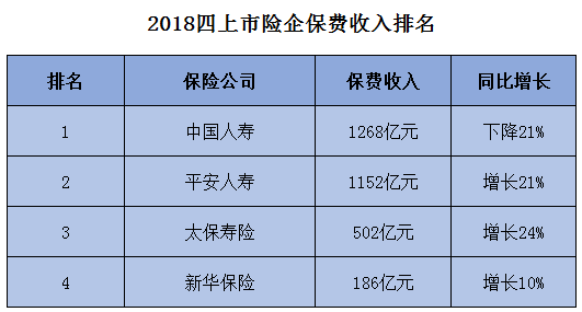 梅花集团股吧:2018四上市险企保费收入排名(附图)