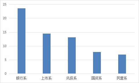 图2-12 各派系平均借款期限.png