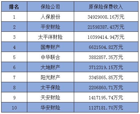 交银先锋股票:预测2018中国车险保险公司排名榜(附图)