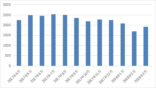 图2-1 网贷行业月度成交量.png