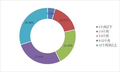图2-4 各期限区间成交量占比.png