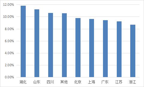 图2-7 各省份综合收益率.png