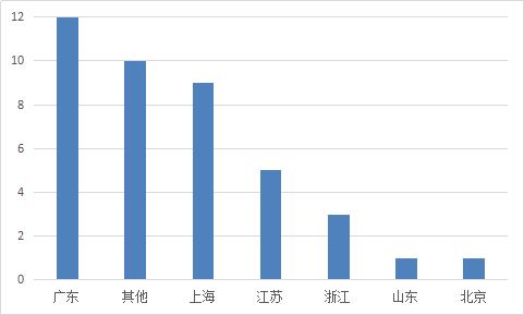 图2-19 各省份问题平台情况.png