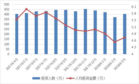 图2-26 投资人数及人均投资金额情况.png