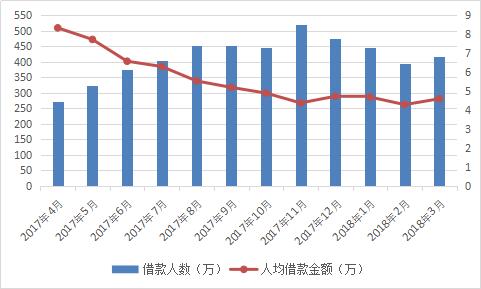 图2-27 借款人数及人均借款金额情况.png