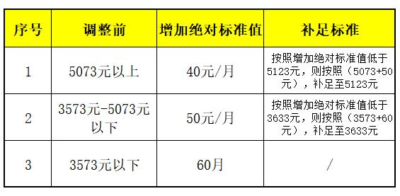 梅花集团股吧:2018北京养老金上调最新消息 各行各业的长辈必看!