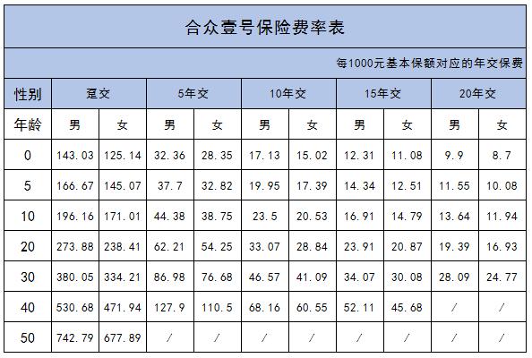凯美特气股票:合众壹号保险费率表(附图)
