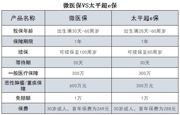 000877:微医保VS太平超e保,投保哪家更强更全面?