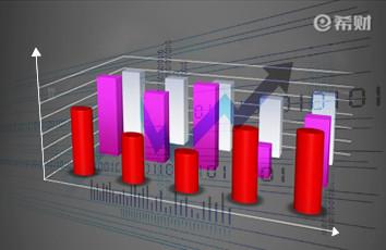 盘面趋势判断法:ADL+ADR技术指标组合如何使用?