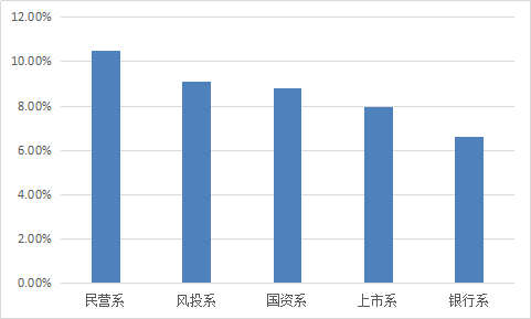 图2-8 各派系综合收益率.png