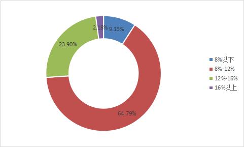 图2-9 各综合收益率区间平台数量.png