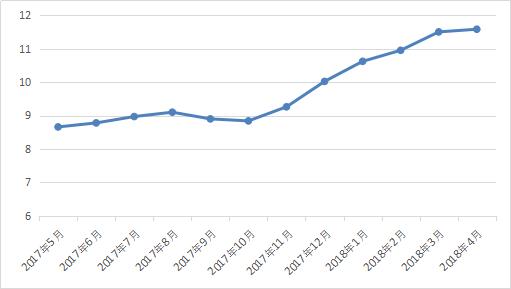 图2-10 行业期限.png