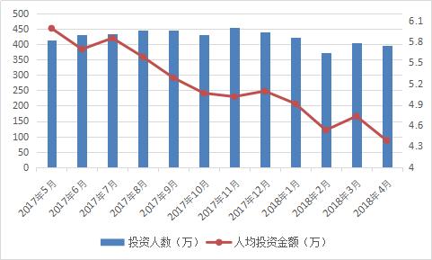 图2-26 投资人数和人均投资金额.png
