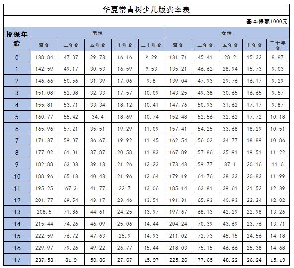 51问题平台:华夏常青树少儿版保费是多少? 通过费率表来查询保费!