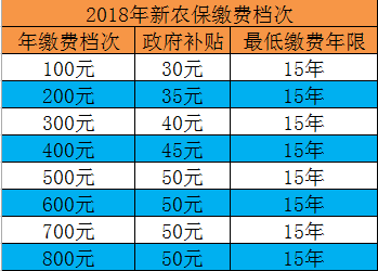 中国银行股票:新农保交多少钱 新农保是按年交的吗?