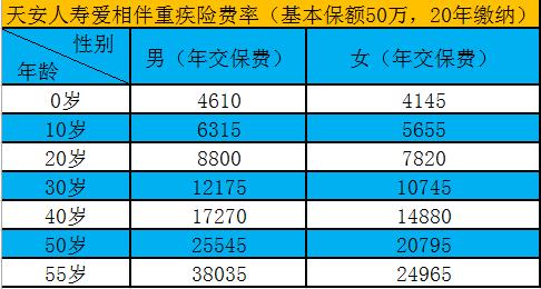 六爻预测股票:天安人寿爱相伴重疾险多少钱 怎样交保费更划算?