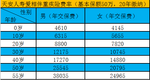 华新水泥股票:天安人寿爱相伴重疾险值得买吗 附加两全险才划算?